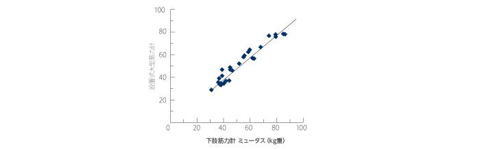 測定精度の信頼性